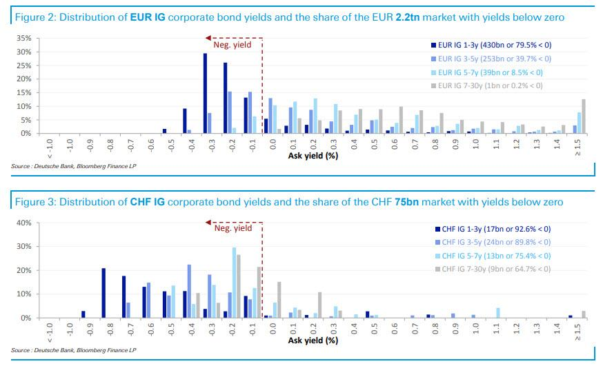 A Third Of All European IG Bonds Have Negative Yields - Investing