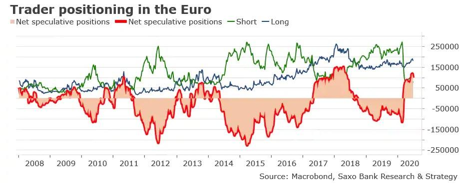 https://www.zerohedge.com/s3/files/inline-images/euro%20positioning.jpg?itok=K56OzG-8