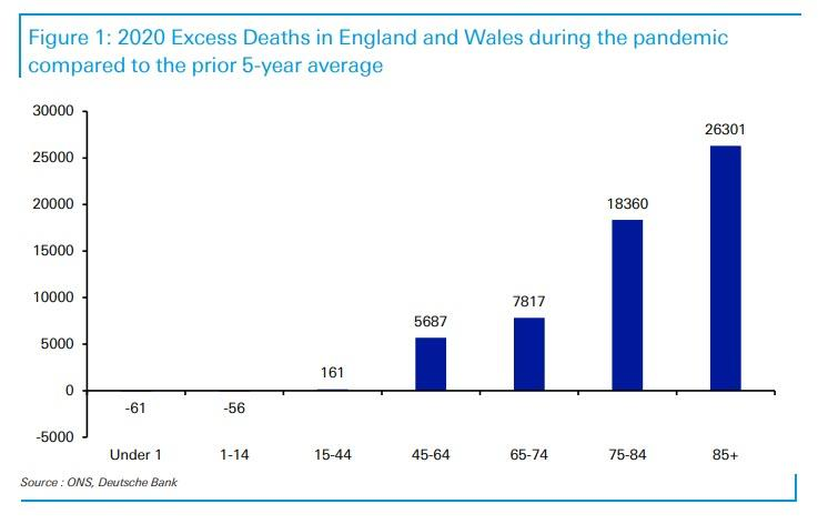 https://www.zerohedge.com/s3/files/inline-images/excess%20deaths%20UK.jpg?itok=vwEox0nl