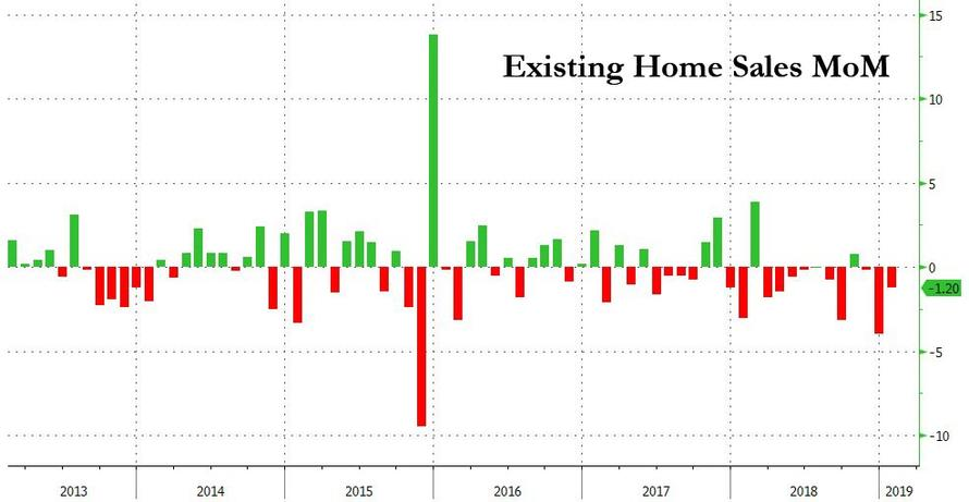 US Housing Market In Freefall As New Buyers Can't Afford A