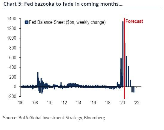 https://www.zerohedge.com/s3/files/inline-images/fed%20bazooka%20fades%20bofa.jpg?itok=SVjPtoLE