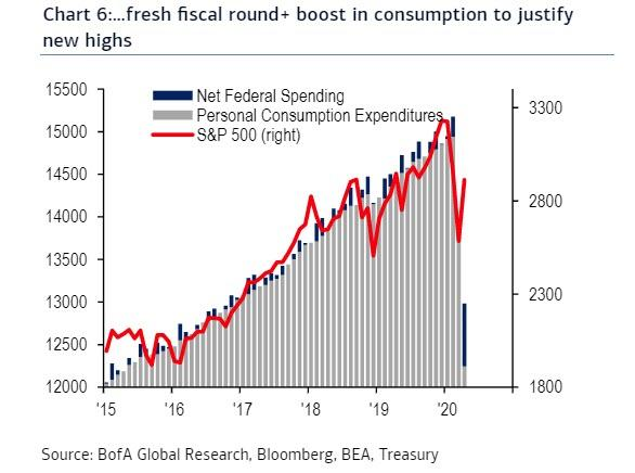 https://www.zerohedge.com/s3/files/inline-images/fed%20fiscal%20stimulus%20bofa.jpg?itok=oRb9cZmF
