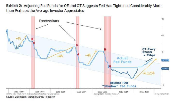 Динамика ставки ФРС (голубая линия) и «теневой» ставки ФРС (синяя линия)