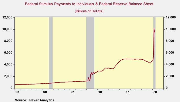 Never Before Has So Much Stimulus Been Injected In The ...