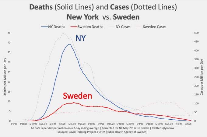 https://www.zerohedge.com/s3/files/inline-images/fig-7-swedens-curve-flattens-without-lockdown.png?itok=uWcIT_Uh