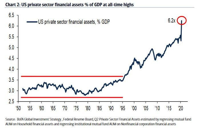 https://www.zerohedge.com/s3/files/inline-images/financial%20assets%20to%20gdp_0.jpg?itok=CShxgSUl