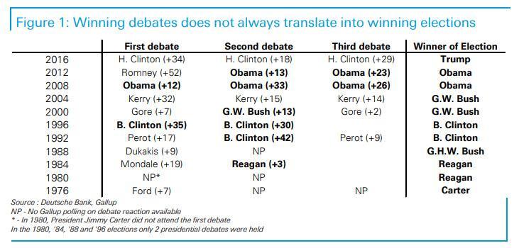 https://www.zerohedge.com/s3/files/inline-images/first%20debate%20winner.jpg?itok=jzoHJCLt