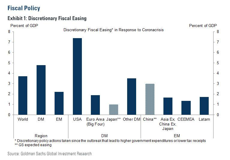https://www.zerohedge.com/s3/files/inline-images/fiscal%20policy%20GS%20recap.jpg?itok=g5yVO9gY