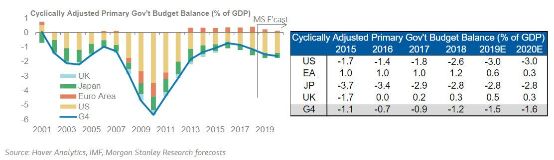 Morgan Stanley: Don't Hold Your Breath For Fiscal Stimulus