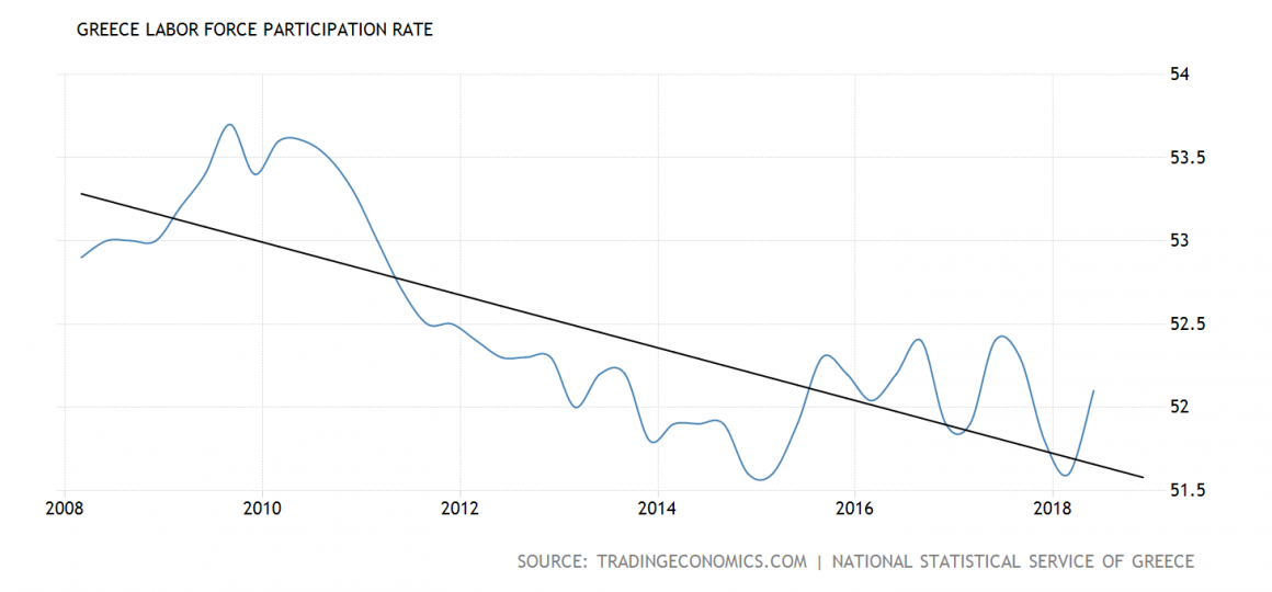 Greece Never Really Recovered From Its Financial Crisis