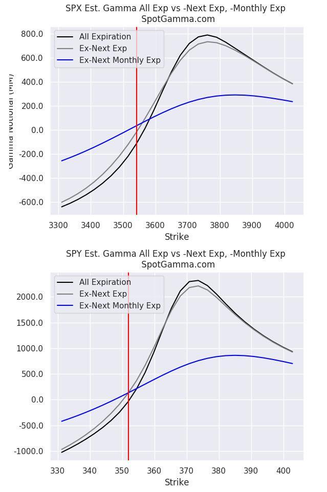 https://www.zerohedge.com/s3/files/inline-images/gamma%20gravity_0.jpg?itok=yono2Acn
