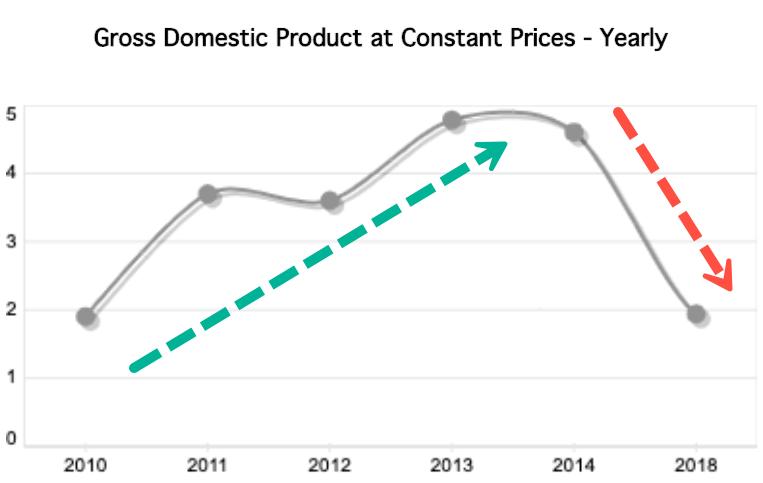 Dubai Economic Growth Stalls, At Lowest Level Since