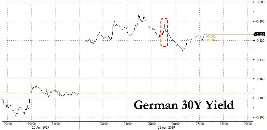 Германия разместила первые в мире 30-летние облигации с отрицательной доходностью ... И это провал