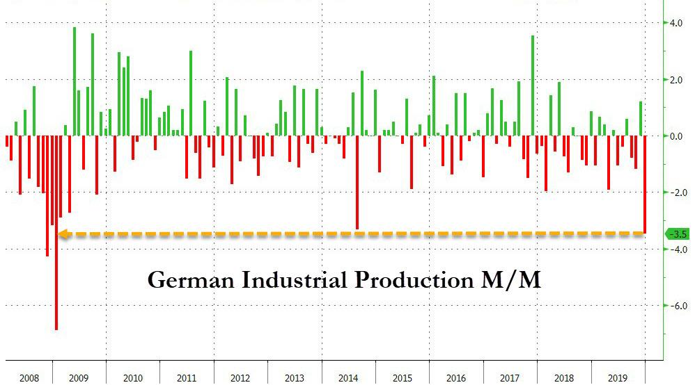 https://www.zerohedge.com/s3/files/inline-images/german%20industrial%20production%20feb%202020.jpg?itok=I3xWCgcw
