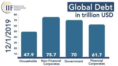 https://www.zerohedge.com/s3/files/inline-images/global%20debt%20year%20end.jpg?itok=l8b1bPgs