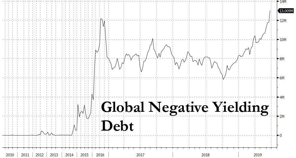 https://www.zerohedge.com/s3/files/inline-images/global%20neg%20yielding%20debt_0.jpg?itok=IY5FU-OA
