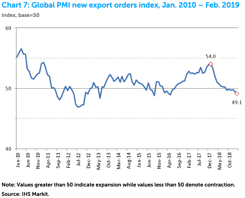 https://www.zerohedge.com/s3/files/inline-images/global%20pmi.png?itok=alOJjjO7