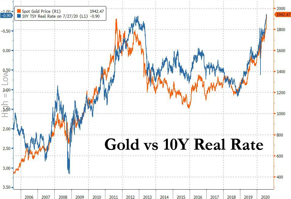 https://www.zerohedge.com/s3/files/inline-images/gold%20vs%20real%207.28.jpg?itok=1TsWIzRx