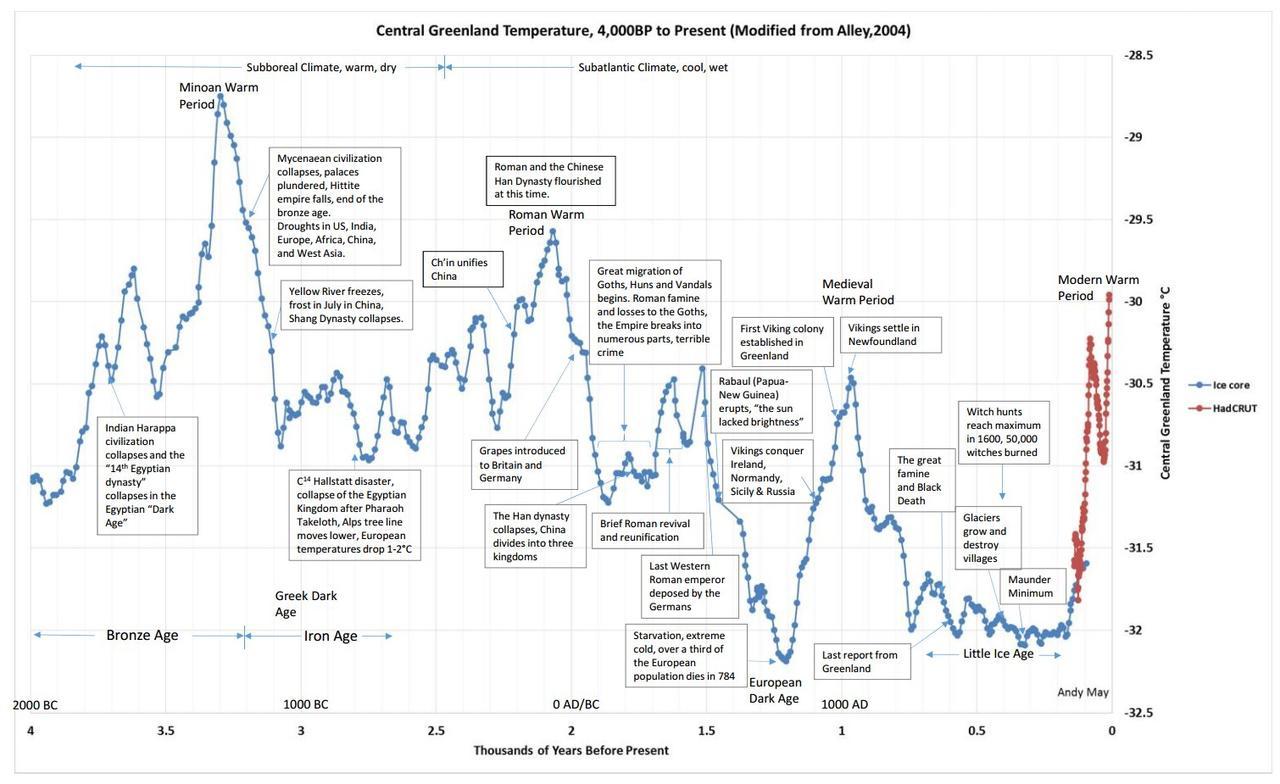 greenland%20temperature.jpg?itok=zPcM2cvf