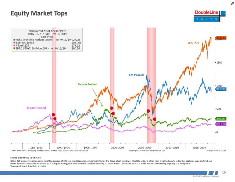 Гундлах: на долговых рынках назревают проблемы, «настоящая суматоха» только начинается