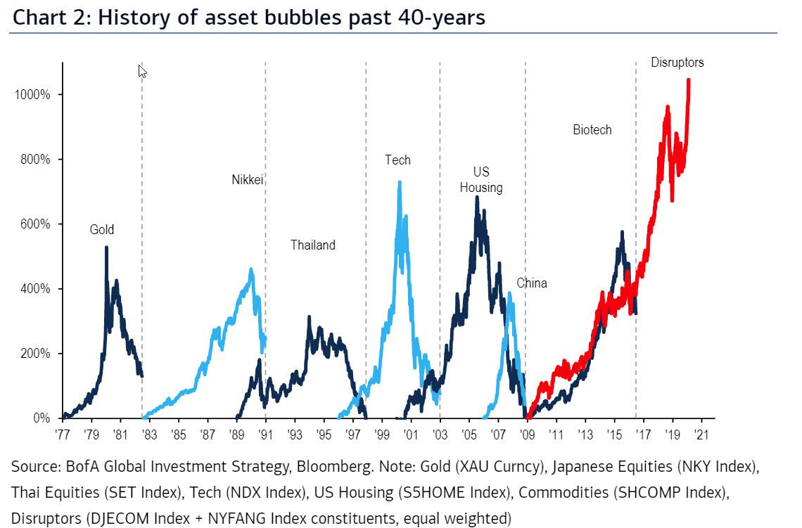 https://www.zerohedge.com/s3/files/inline-images/history%20of%20asset%20bubbles_0.jpg?itok=md55APIh