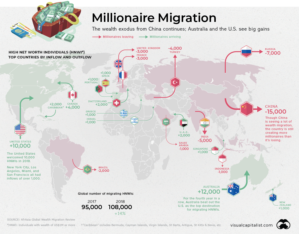 Mapping The Global Migration Of Millionaires | Zero Hedge