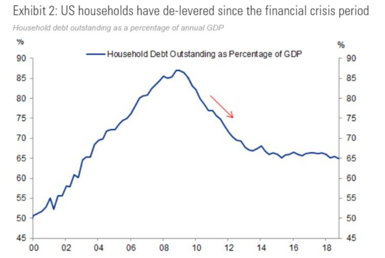 https://www.zerohedge.com/s3/files/inline-images/household%20debt%20to%20GDP.jpg?itok=sjdJoasg
