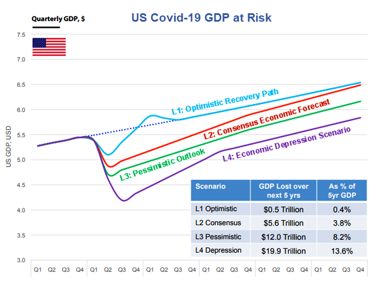 https://www.zerohedge.com/s3/files/inline-images/https___images.saymedia-content.com_.image_MTcyNjY1MjQ3OTMxMzEyMDc0_us-covid-19-gdp-at-risk.png?itok=wlCqcP56