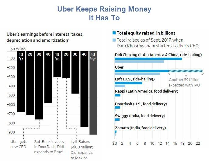 Uber's Big Problem: It's A Zombie Corporation That Can't