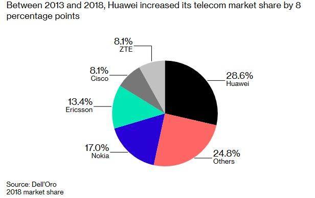 https://www.zerohedge.com/s3/files/inline-images/huawei%20market%20share%202013%202018.jpg?itok=1NK4kpfS
