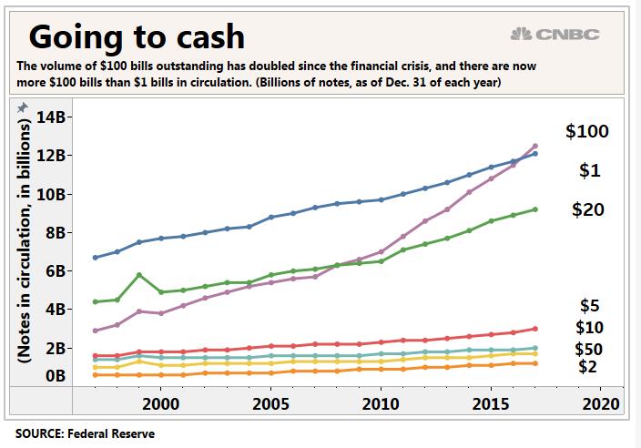 Динамика долларовой наличности в обращении, по вертикальной оси - общая стоимость долларовых купюр указанного номинала в млрд. долл.
