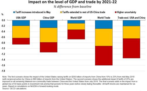 Image result for trade war damage
