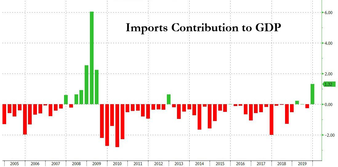 https://www.zerohedge.com/s3/files/inline-images/imports%20contrib%20to%20GDP.jpg?itok=_ipvQb2O
