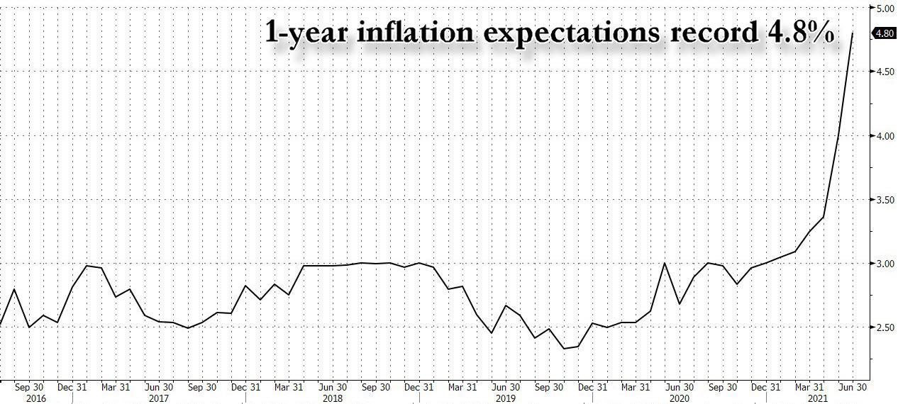 https://cms.zerohedge.com/s3/files/inline-images/inflation%20expectations%201%20year_0.jpg?itok=FnIAwBM3
