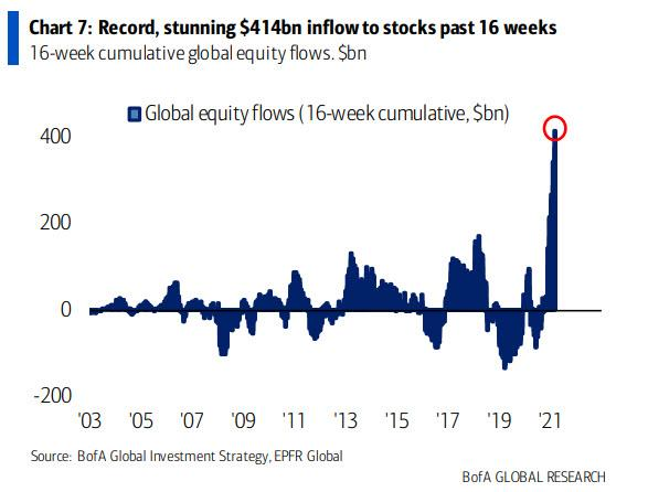 https://cms.zerohedge.com/s3/files/inline-images/inflows%20record%20march%205_1.jpg?itok=UAf5VSzX