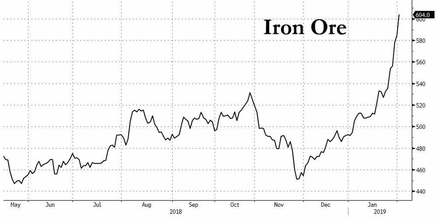 Global Stocks Hit 2 Month High On Muted Levitation, Iron Ore