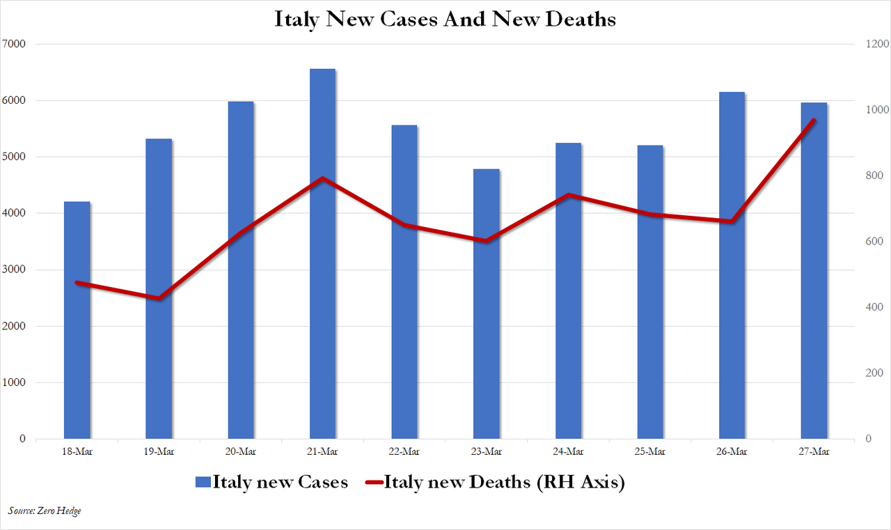 https://www.zerohedge.com/s3/files/inline-images/italytwo.png?itok=KL1iU6H9