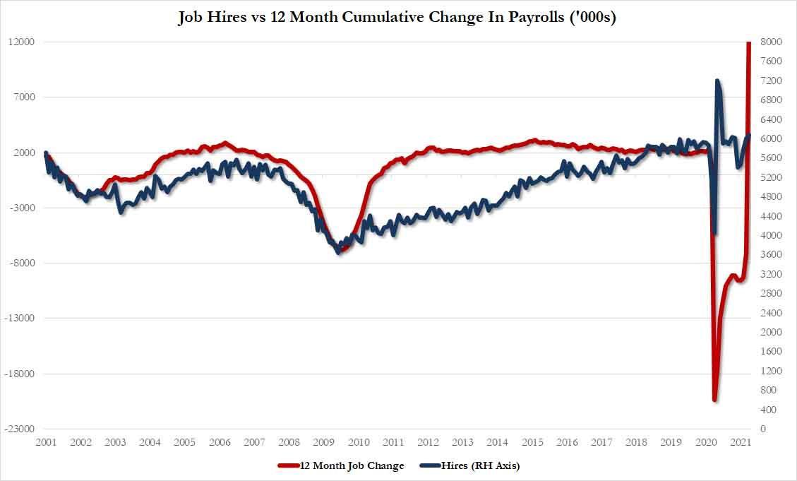 Никто не хочет работать: количество вакансий взлетело до рекордного уровня - 9,3 миллиона