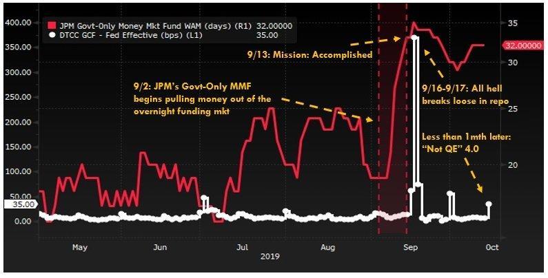 JPM резко нарастил вложения в краткосрочные гос. облигации США через собственный фонд денежного рынка (красная линия) накануне кризиса на рынке РЕПО в США.