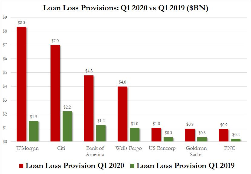 Graph showing how far banks have gone toward meeting Neel Kashkari's concerns over loan-loss provisions