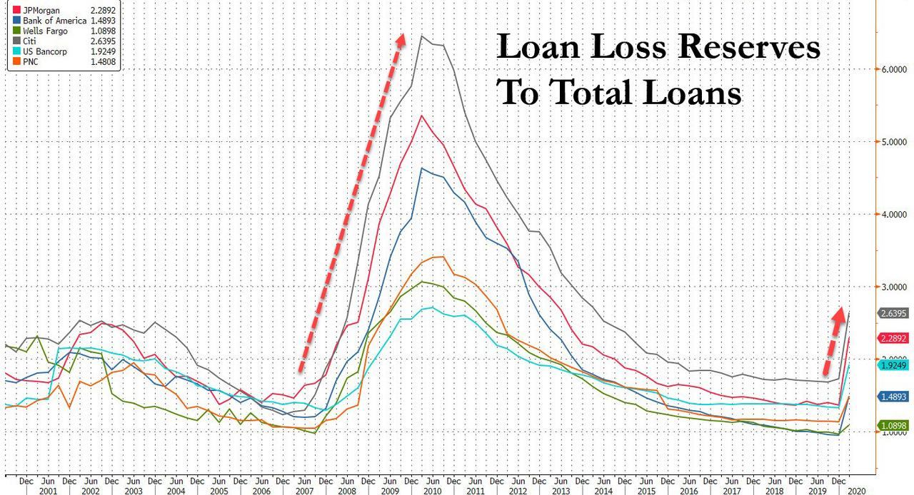 Bank loan-loss provisions as a percentage of total loans
