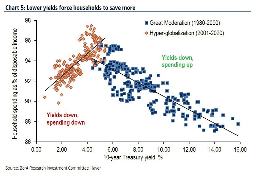 https://www.zerohedge.com/s3/files/inline-images/lower%20yields%20force%20households%20to%20save%20more_2.jpg?itok=Yh4BaPNG