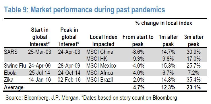 https://www.zerohedge.com/s3/files/inline-images/market%20performance%20during%20pandemic.jpg?itok=M3UMwf3a