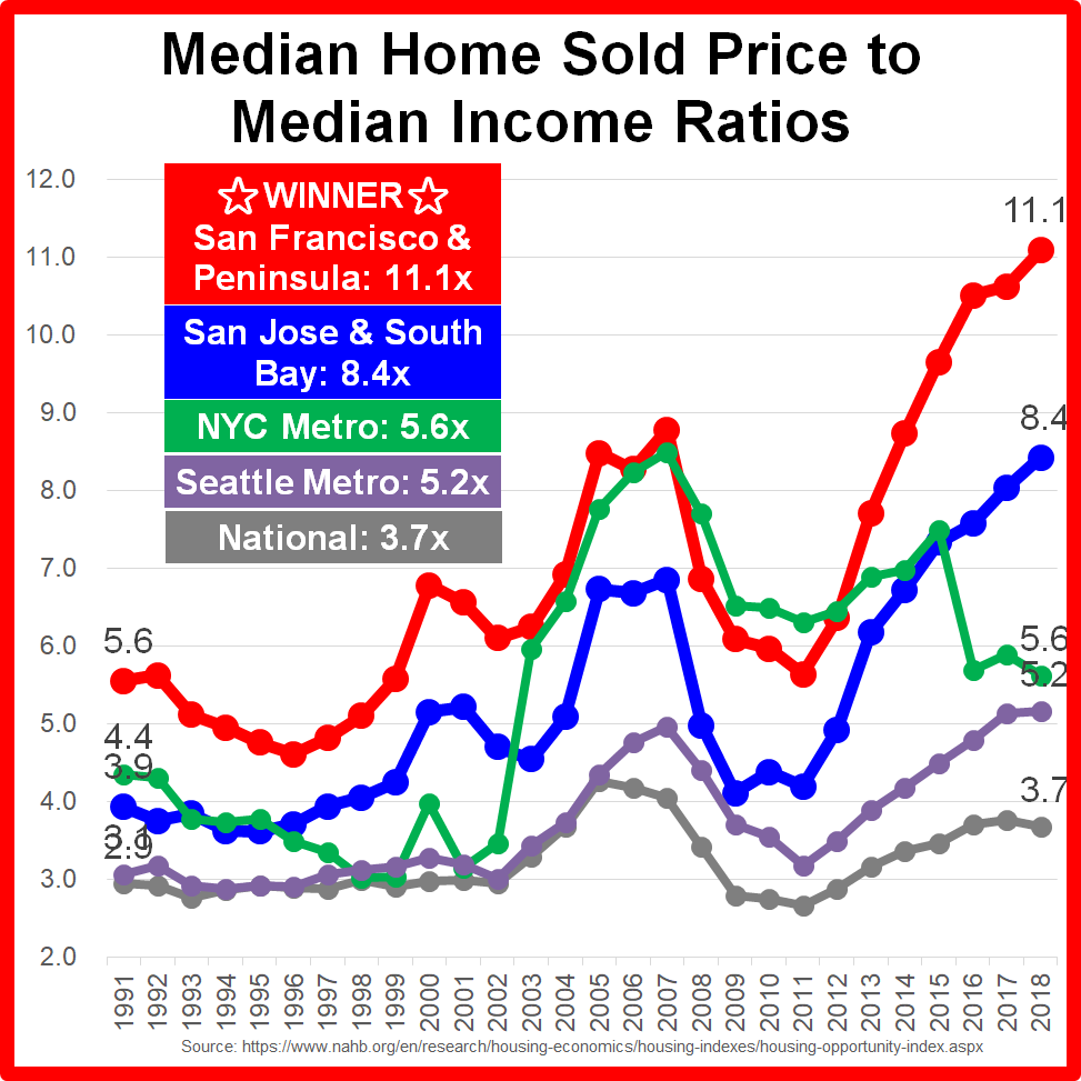 https://www.zerohedge.com/s3/files/inline-images/median%20home%20price%20to%20median%20income%20ratio.png?itok=3Crz_hvA