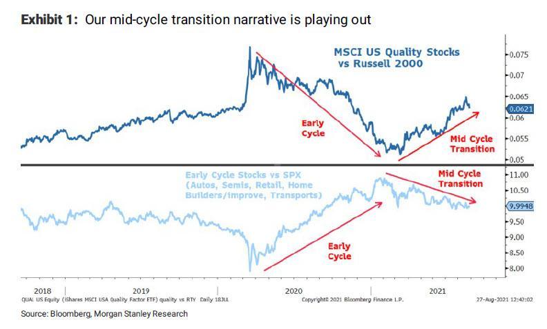 Morgan Stanley: этой осенью мы ожидаем коррекции S&P 500 более чем на 10%