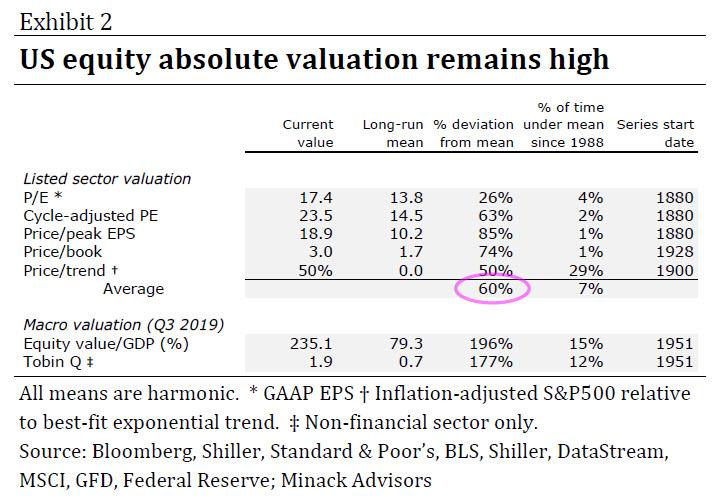 https://www.zerohedge.com/s3/files/inline-images/minack%20valuation%201.jpg?itok=pBAQ5stV