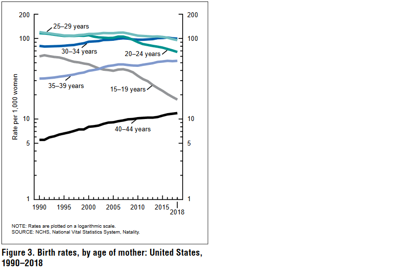 https://www.zerohedge.com/s3/files/inline-images/mothers%20age.png?itok=XfO69O5J