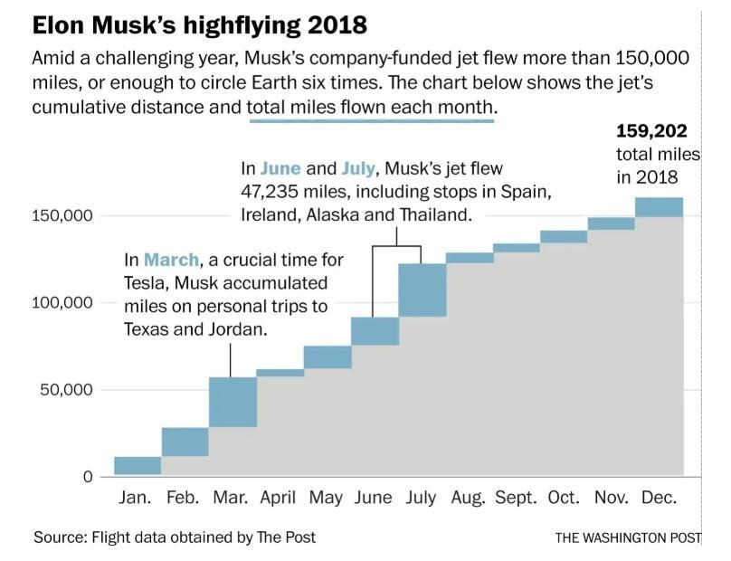 150,000 Miles: Elon Musk's 2018 Private Jet Log Defines The