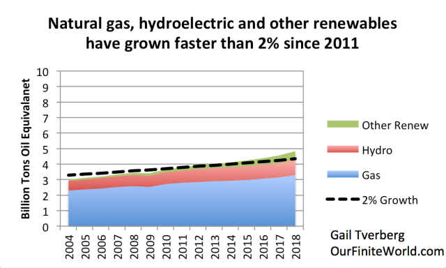Why Stimulus Can't Fix Our Energy Problems | Zero Hedge