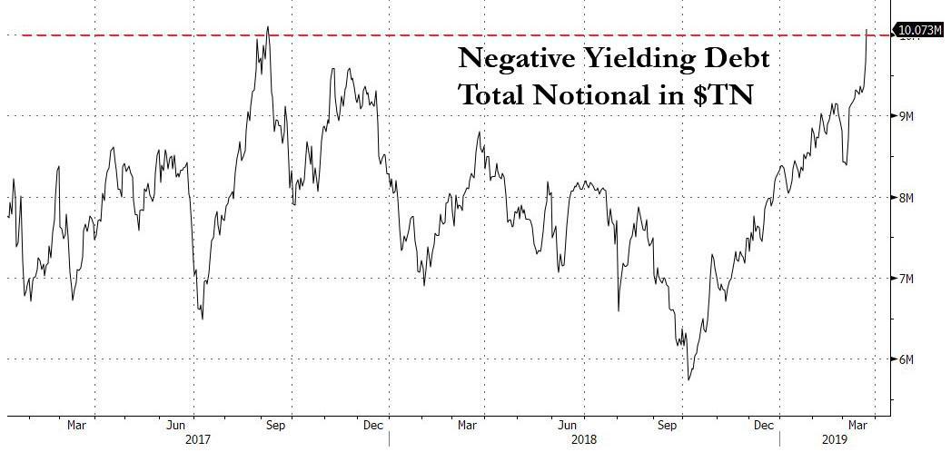 МВФ предрекает эру отрицательных процентных ставок по всему миру, мы на пороге новой реальности?
